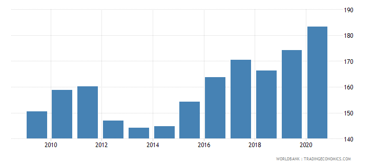 afghanistan net barter terms of trade index 2000  100 wb data