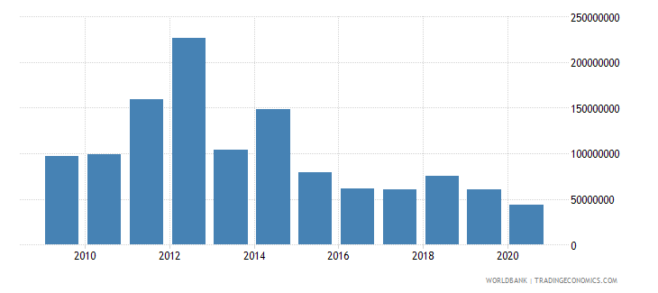 afghanistan net bilateral aid flows from dac donors australia us dollar wb data