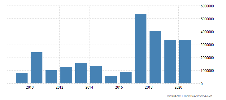 afghanistan net bilateral aid flows from dac donors austria us dollar wb data