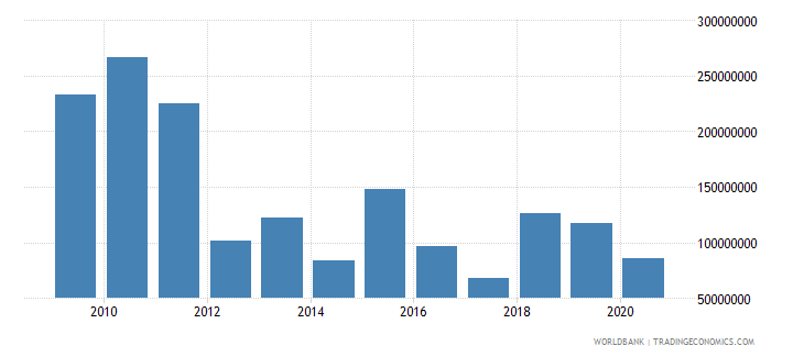 afghanistan net bilateral aid flows from dac donors canada us dollar wb data