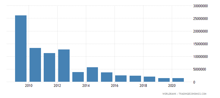 afghanistan net bilateral aid flows from dac donors czech republic current us$ wb data