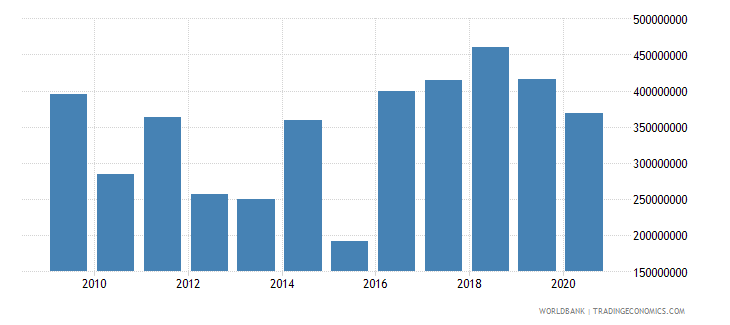 afghanistan net bilateral aid flows from dac donors european commission us dollar wb data