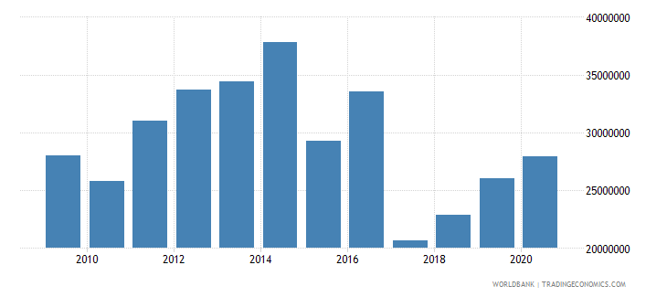 afghanistan net bilateral aid flows from dac donors finland us dollar wb data