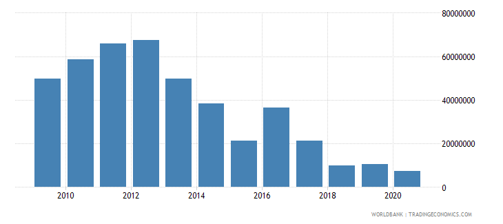afghanistan net bilateral aid flows from dac donors france us dollar wb data