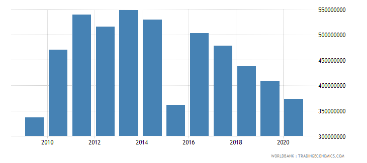 afghanistan net bilateral aid flows from dac donors germany us dollar wb data