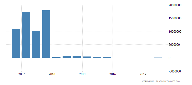 afghanistan net bilateral aid flows from dac donors greece us dollar wb data