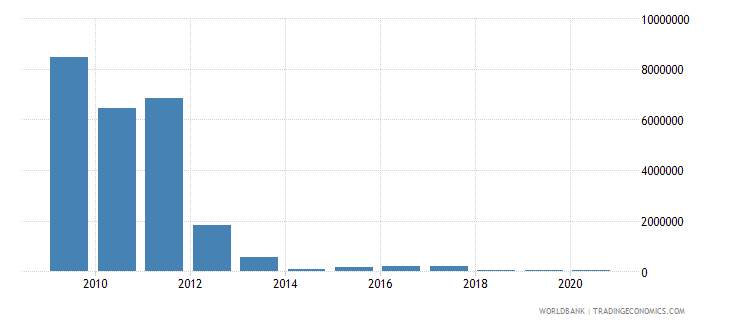 afghanistan net bilateral aid flows from dac donors hungary current us$ wb data