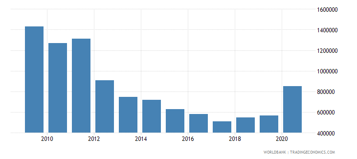 afghanistan net bilateral aid flows from dac donors iceland current us$ wb data