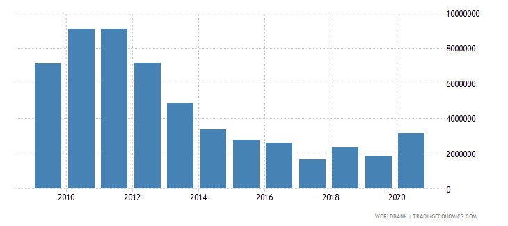 afghanistan net bilateral aid flows from dac donors ireland us dollar wb data