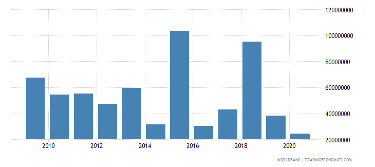 afghanistan net bilateral aid flows from dac donors italy us dollar wb data