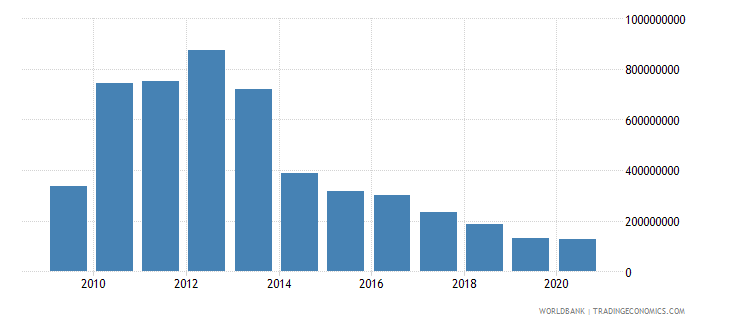 afghanistan net bilateral aid flows from dac donors japan us dollar wb data