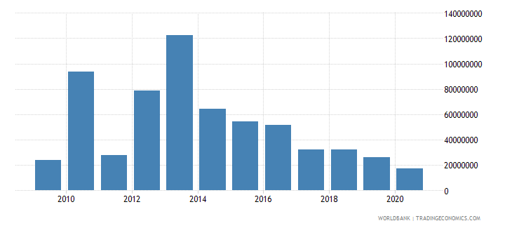 afghanistan net bilateral aid flows from dac donors korea rep us dollar wb data