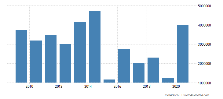 afghanistan net bilateral aid flows from dac donors luxembourg us dollar wb data