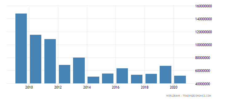 afghanistan net bilateral aid flows from dac donors netherlands us dollar wb data