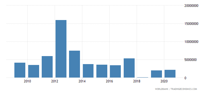 afghanistan net bilateral aid flows from dac donors new zealand us dollar wb data