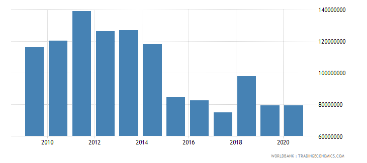afghanistan net bilateral aid flows from dac donors norway us dollar wb data