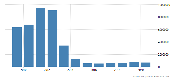 afghanistan net bilateral aid flows from dac donors poland current us$ wb data