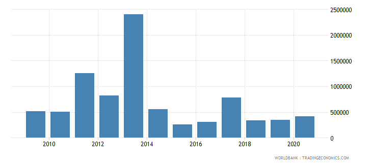 afghanistan net bilateral aid flows from dac donors slovak republic current us$ wb data