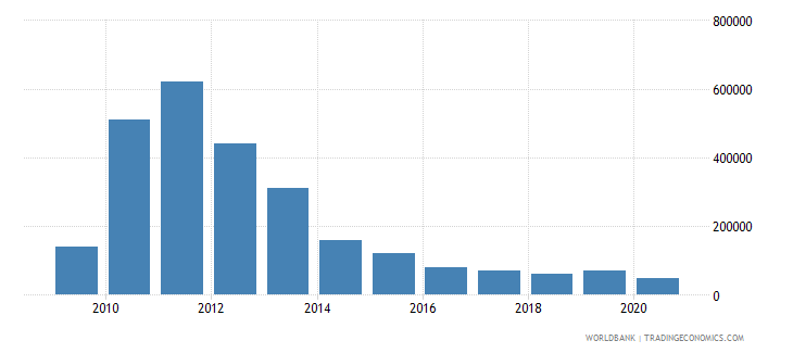 afghanistan net bilateral aid flows from dac donors slovenia current us$ wb data
