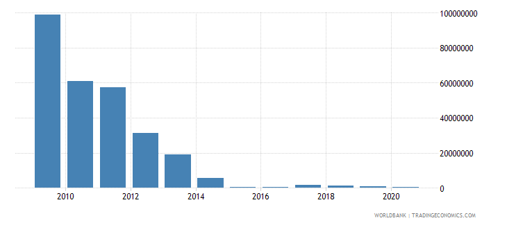 afghanistan net bilateral aid flows from dac donors spain us dollar wb data