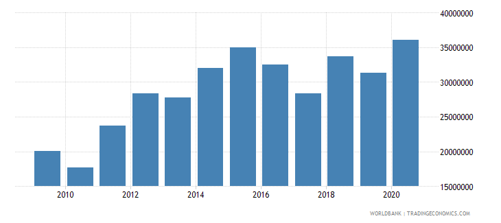 afghanistan net bilateral aid flows from dac donors switzerland us dollar wb data