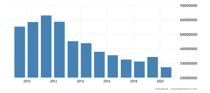 afghanistan net bilateral aid flows from dac donors total us dollar wb data