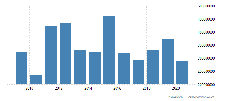 afghanistan net bilateral aid flows from dac donors united kingdom us dollar wb data