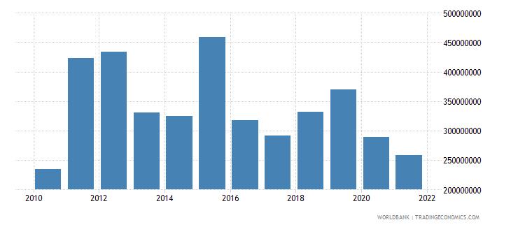 afghanistan net bilateral aid flows from dac donors united kingdom us dollar wb data
