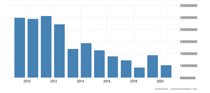 afghanistan net bilateral aid flows from dac donors united states us dollar wb data