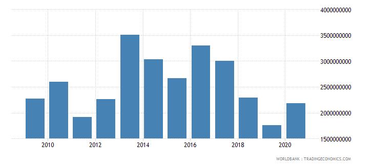 afghanistan net current transfers bop us dollar wb data