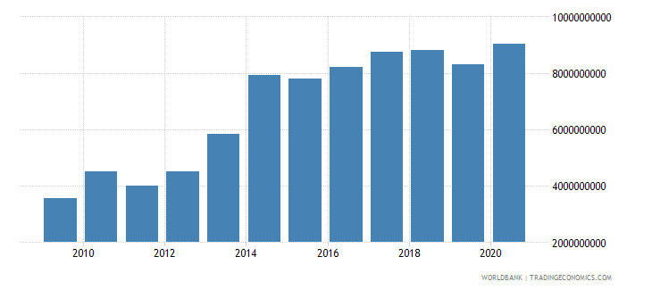 afghanistan net current transfers from abroad us dollar wb data