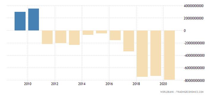 afghanistan net domestic credit current lcu wb data