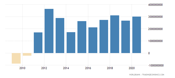 afghanistan net errors and omissions adjusted bop us dollar wb data