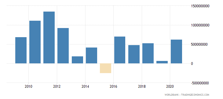afghanistan net financial account bop current us$ wb data