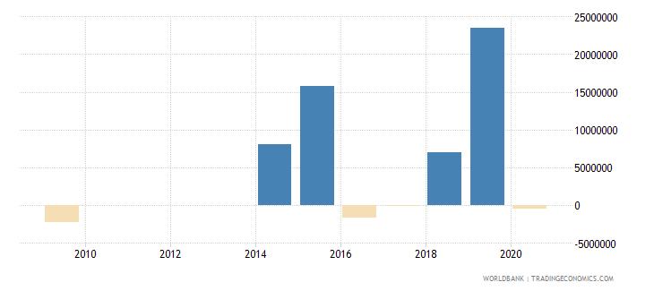afghanistan net financial flows bilateral nfl us dollar wb data