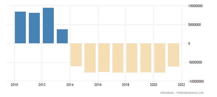 afghanistan net financial flows ida nfl us dollar wb data