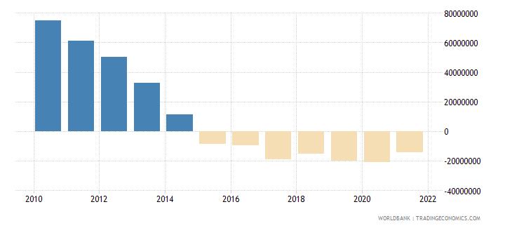 afghanistan net financial flows multilateral nfl us dollar wb data