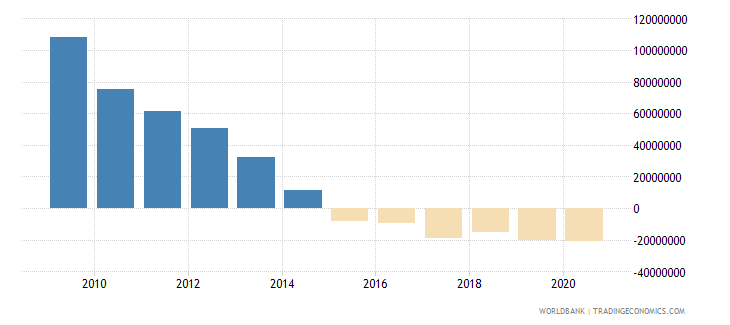 afghanistan net financial flows multilateral nfl us dollar wb data