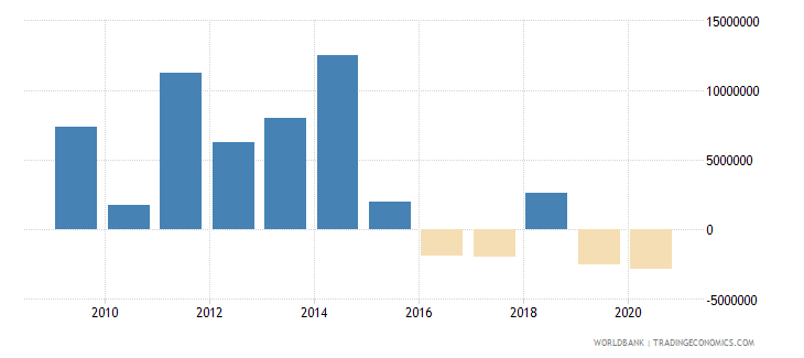 afghanistan net financial flows others nfl us dollar wb data