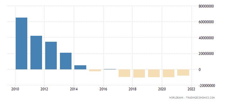 afghanistan net financial flows rdb concessional nfl us dollar wb data