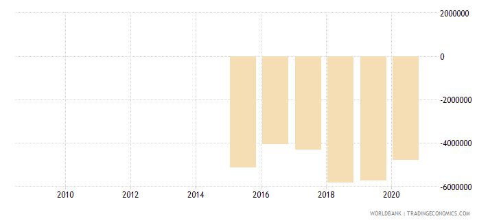 afghanistan net flows on external debt private nonguaranteed png nfl us dollar wb data