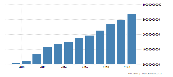 afghanistan net foreign assets current lcu wb data