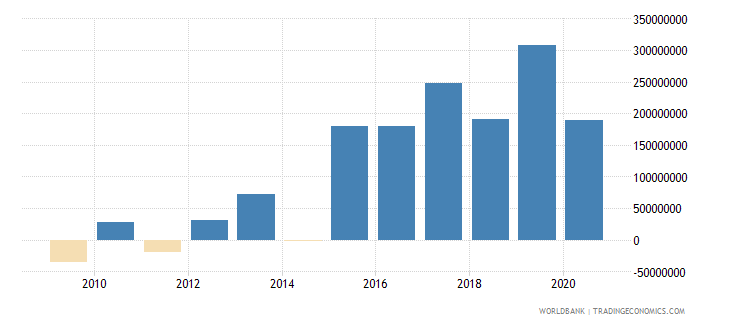 afghanistan net income bop us dollar wb data
