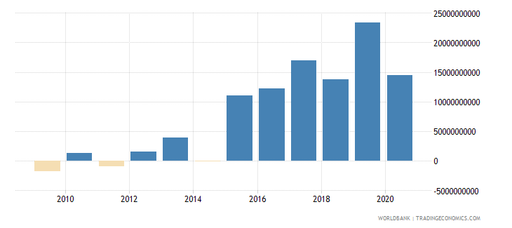 afghanistan net income from abroad current lcu wb data