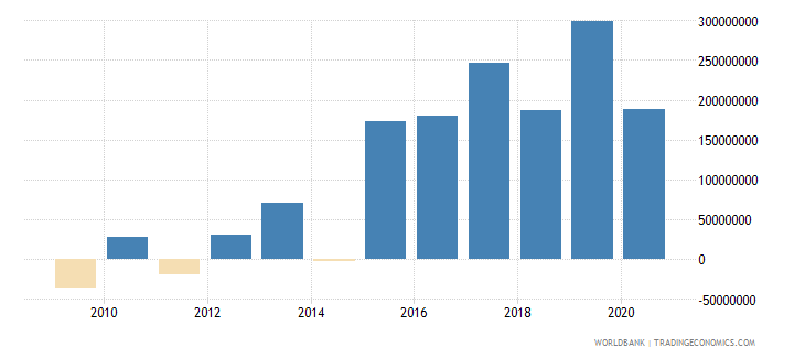 afghanistan net income from abroad us dollar wb data