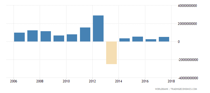 afghanistan net incurrence of liabilities total current lcu wb data