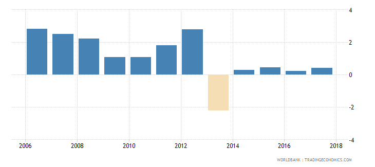 afghanistan net incurrence of liabilities total percent of gdp wb data