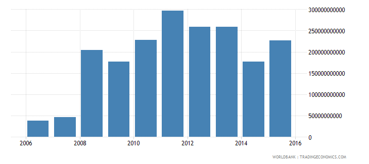afghanistan net investment in nonfinancial assets current lcu wb data