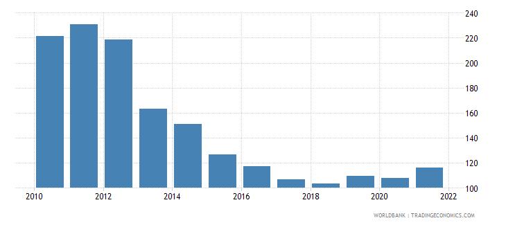 afghanistan net oda received per capita us dollar wb data