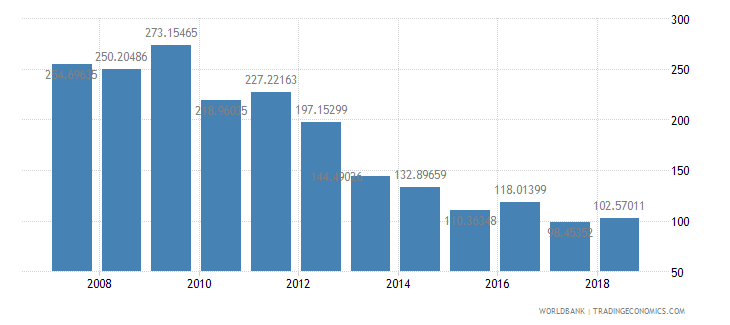 afghanistan net oda received percent of gross capital formation wb data